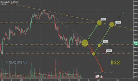 BTCUSD: Posible camino del BTC/USD  -             TradersUy