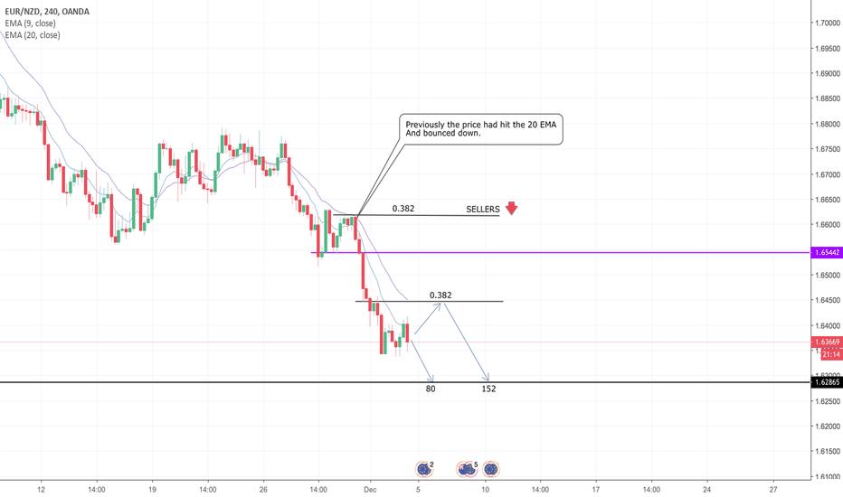 EURNZD: EUR/NZD - Simple