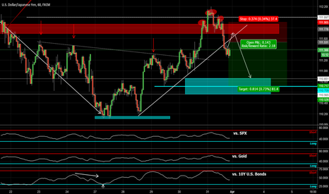 USDJPY: USDJPY Possible Short Trade