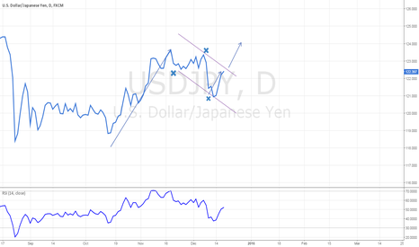 USDJPY: USDJPY LONG IDEA,