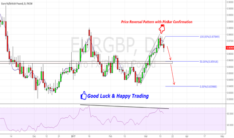 EURGBP:  EUR/GBP Good to Go Short