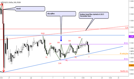 EURUSD: Overview of eurusd price action and expectations