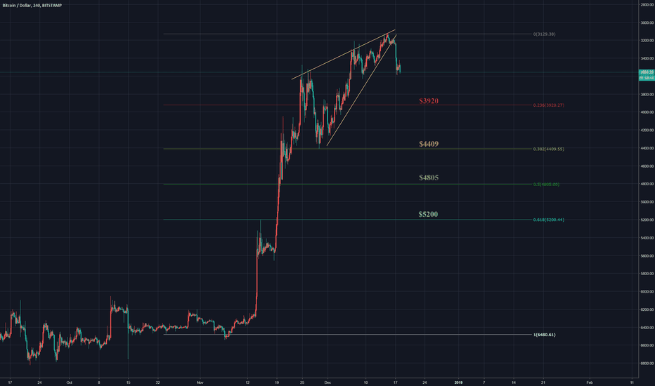 BTCUSD: Some Key levels to watch for breaching