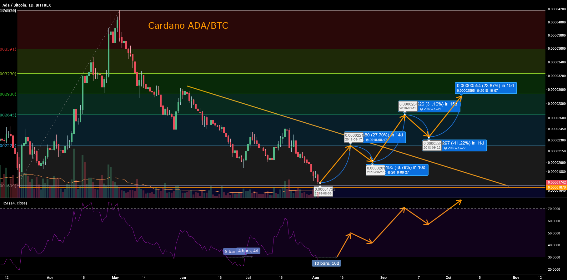 Cardano Reversal - Wait for it.. To Make Profit!!