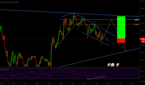 EURUSD: Ending Diagonal on 5th wave with RSI Divergence