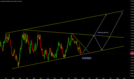 AUDNZD: Buy the Beakout of the Ending Diagonal