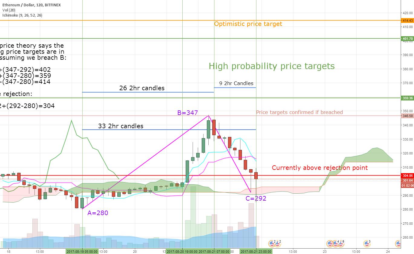 ETH/USD: Bullish projections