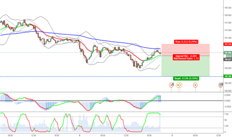 USDJPY: Short attempt in USDJPY in 15