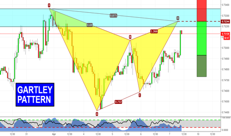 CADCHF: Gartley completion's around the corner
