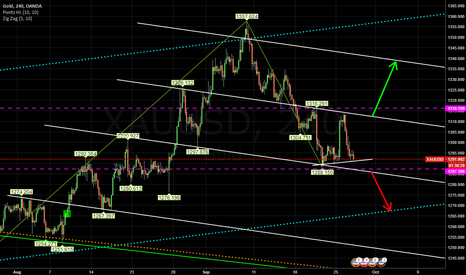 XAUUSD: Gold end of Sept