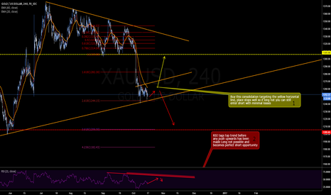XAUUSD: XAUUSD Long & Short possibilities - 4hr Outlook