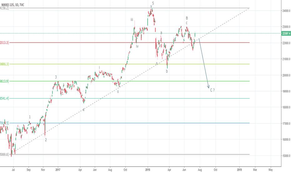NI225: Nikkei225, Correction down to 18000-19000 likely, base on EW