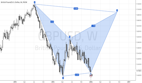 GBPUSD: GBPUSD Developing Bearish Bat