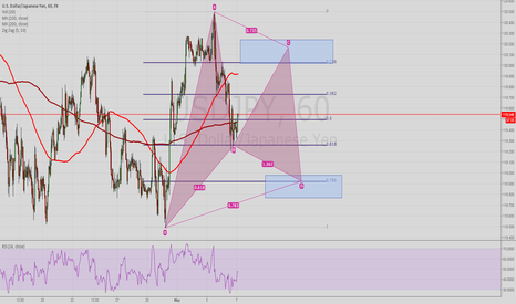 USDJPY: Possible Bullish Gartley