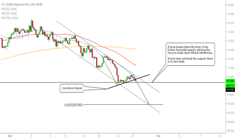 USDJPY: USD/JPY - Opportunity To Short?