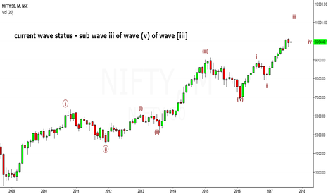 NIFTY: EW analysis of Nifty