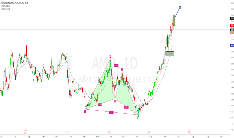 AMD: AMD inside day after new high of a decade!