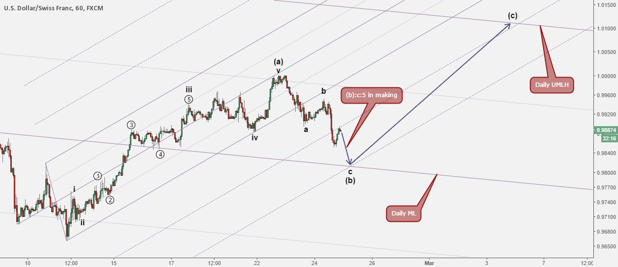 Swissie: Clearing the wave picture in the hourly