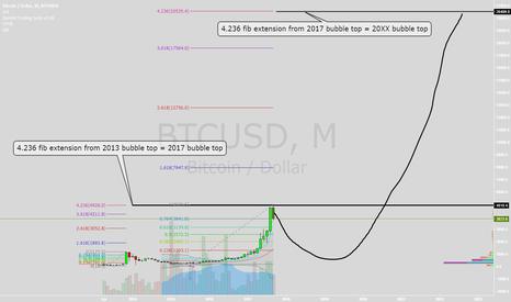 BTCUSD: Bitcoin future