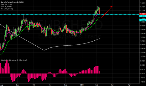 EURCHF: coming into daily support/buyzone ~ 1.10