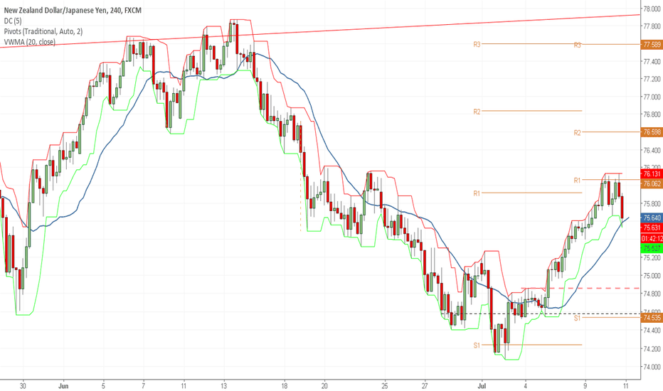 NZDJPY: Barrier