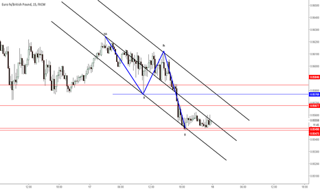 EURGBP: Can go down verry strong