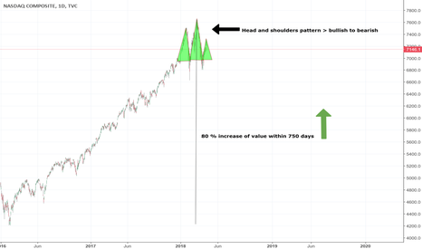 IXIC: TREND REVERSAL? Nasdaq is forming a head and shoulders pattern!