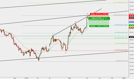 USOIL: Don't be scared by non-OPEC mtg decision and short CRUDE OIL now