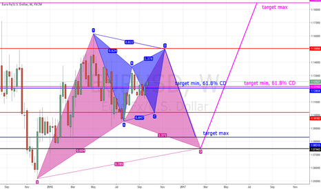 EURUSD: EURUSD WEEKLY Double Gartley in the making, short&long