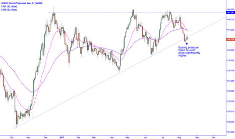 GBPJPY: GBPJPY pauses before extending sell-off