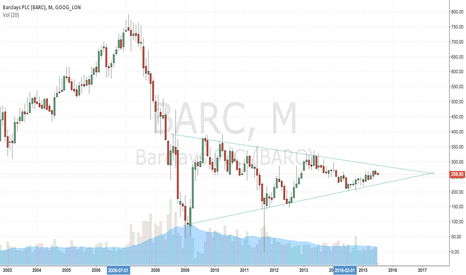 BARC: buy at the bottom trendline, sell at the top