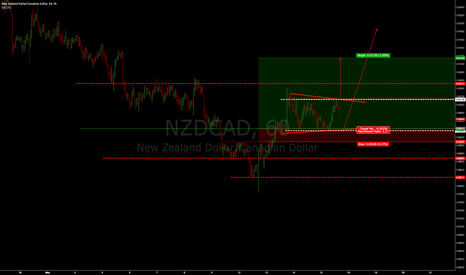 NZDCAD: NZDCAD - To upside, if it breaks - the square box..