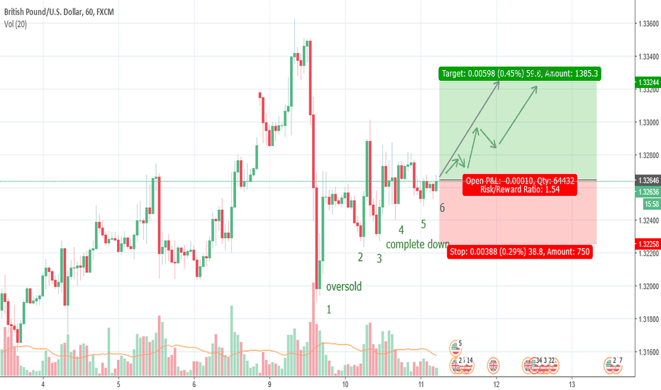 GBPUSD: GBPUSD is going UP now
