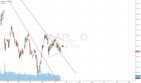 AAPL: Bullish