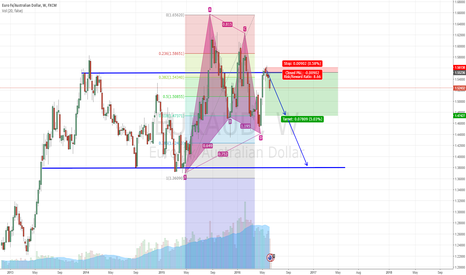 EURAUD: EURAUD PATTERN FORMATION AS PLANNED