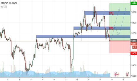 GBPCAD: gbp/cad long position