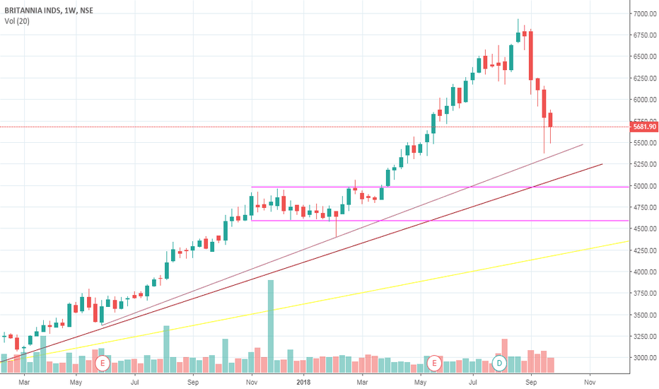 BRITANNIA: can bounce back for around 900 points.