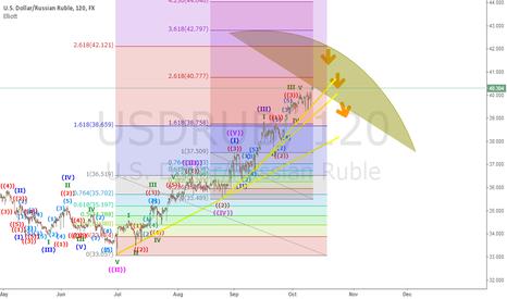 USDRUB: u.s.dollar\russian ruble