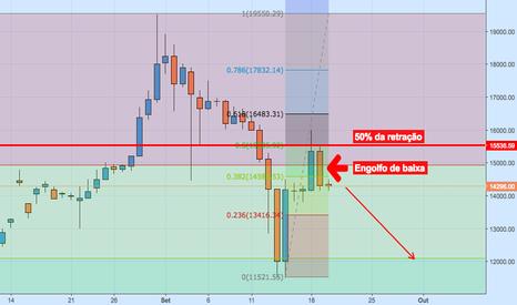 BTCBRL: BTC/BRL - D1 - Confluência baixista - Mercado Bitcoin