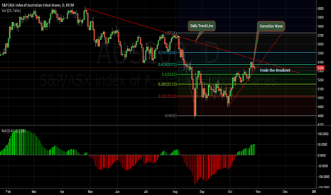 AUS200: AUS200 Sell The FIB Confirmed when trend line breaks