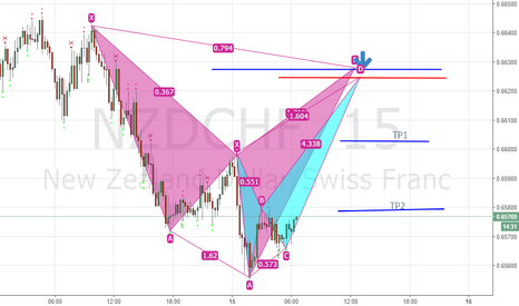 NZDCHF: Possible cypher
