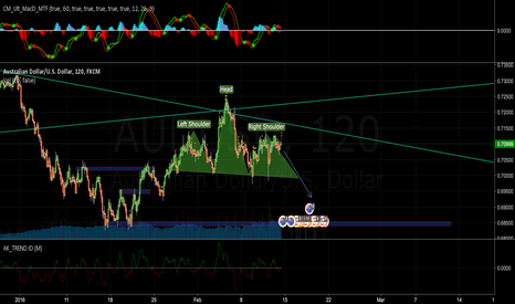 AUDUSD: Head and Shoulders Short