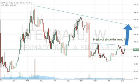 TEXRAIL: Positional buy Texrail for a target of 140-150