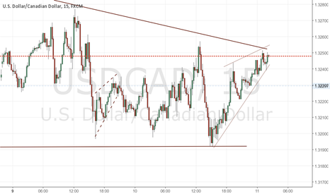 USDCAD: another confirmation