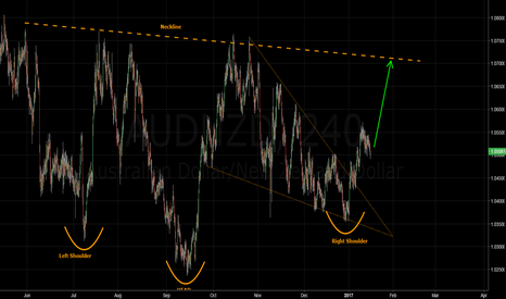 AUDNZD: AUDNZD - Falling Wedge & Head and shoulders
