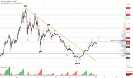 ETHUSD: Ethereum #ETHUSD moves towards 38% Fibo retracement