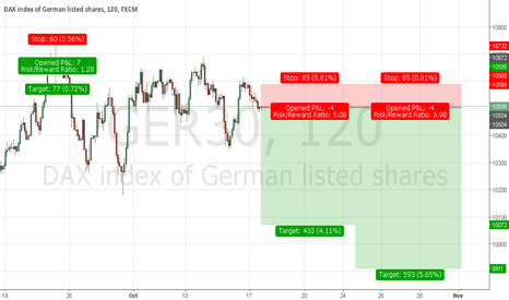 GER30: GER30 SHORT SETUP  UNTILL AND OF THE OCTOBER