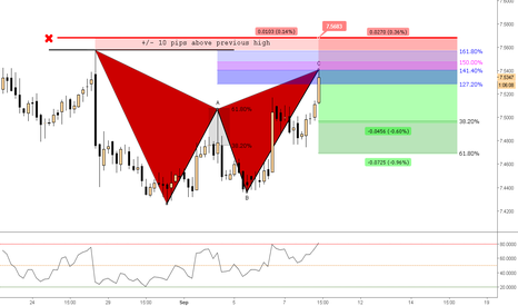 EURCNY: (4h) Gartley is Forged @ 141%