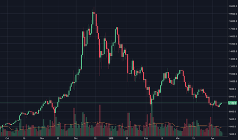 BTCUSD: Bitcoin bull run on the way
