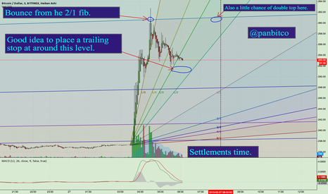 BTCUSD: Time for a new gabb fan.